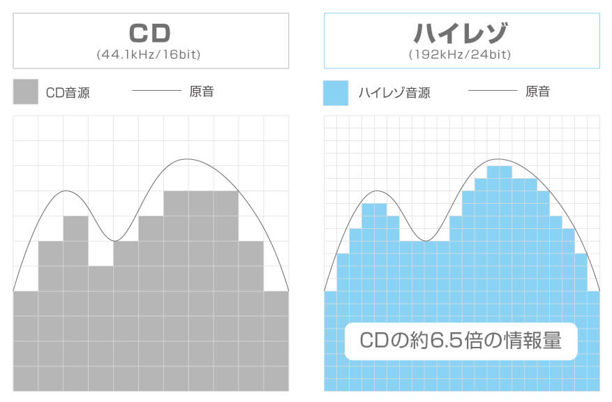 CDとハイレゾのサンプリング周波数の比較