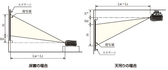 プロジェクターの投影距離と映像の高さの関係図