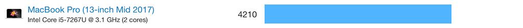 MacBook pro Mid 2017のスコアは4210