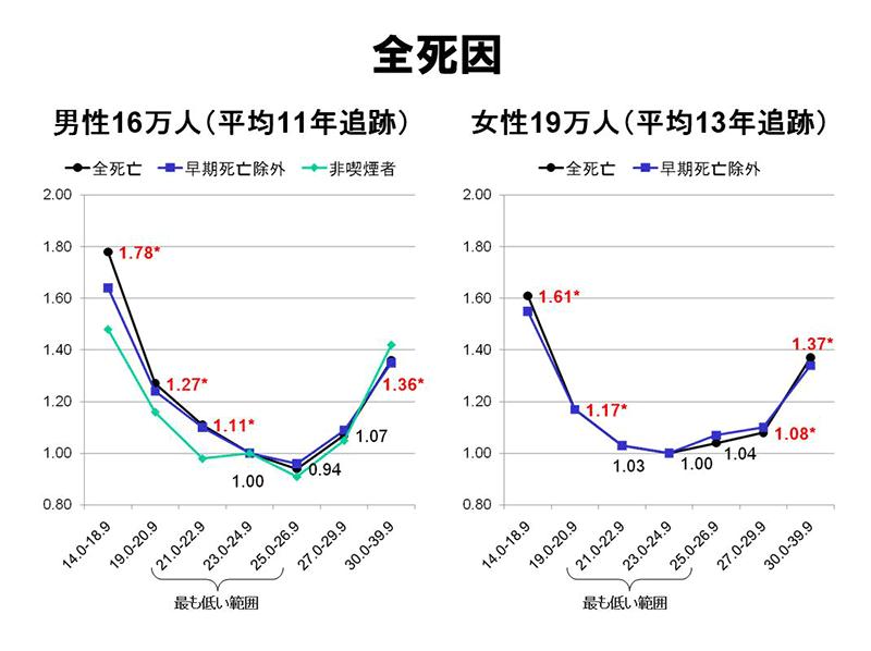 BMI値と死因の関係性を示したグラフ