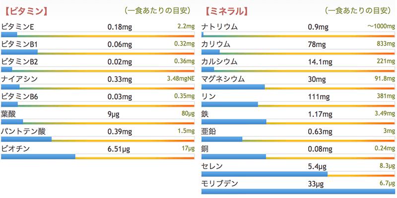 オートミールの栄養成分