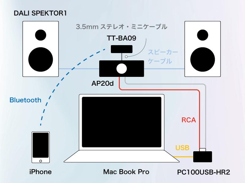 オーディオシステムの全体像と各機器の接続イメージ