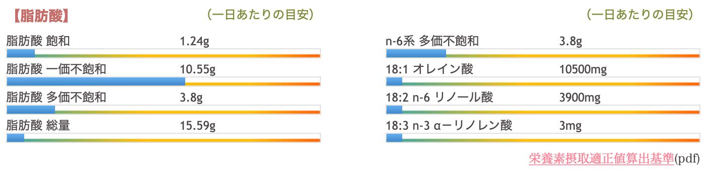 アーモンド(30g)の脂肪酸