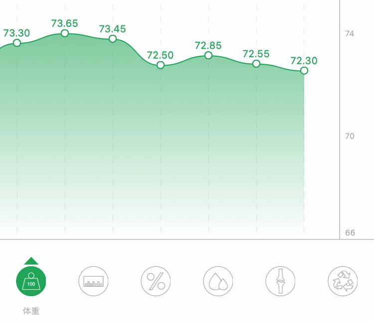 体重の増減グラフ