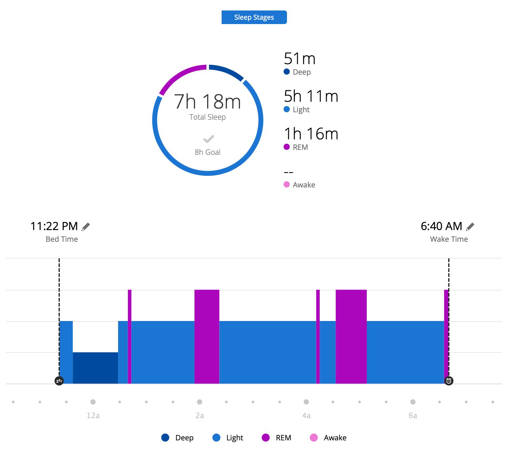 garmin connectでの睡眠計測データ