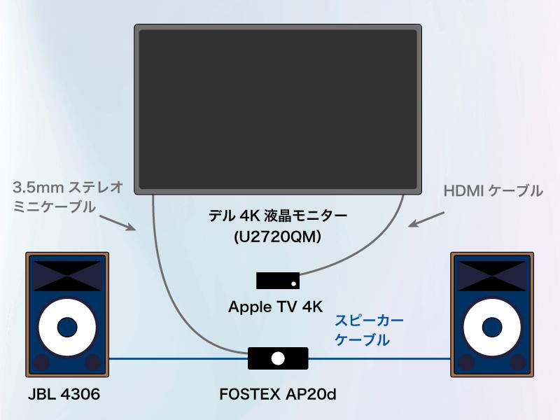 Apple TV 4Kから液晶モニターとスピーカーの接続イメージ