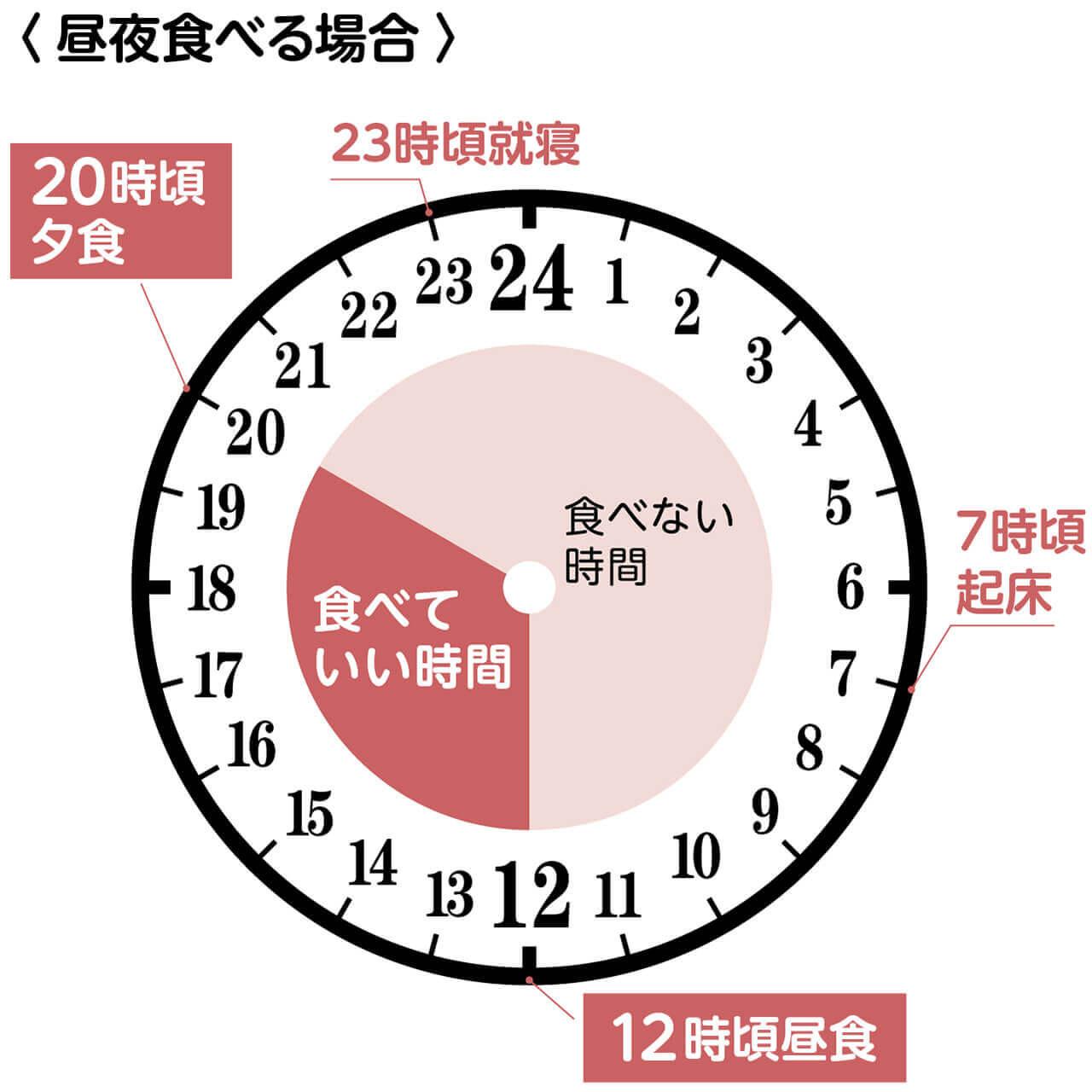 昼食を食べる場合の16時間断食スケジュール